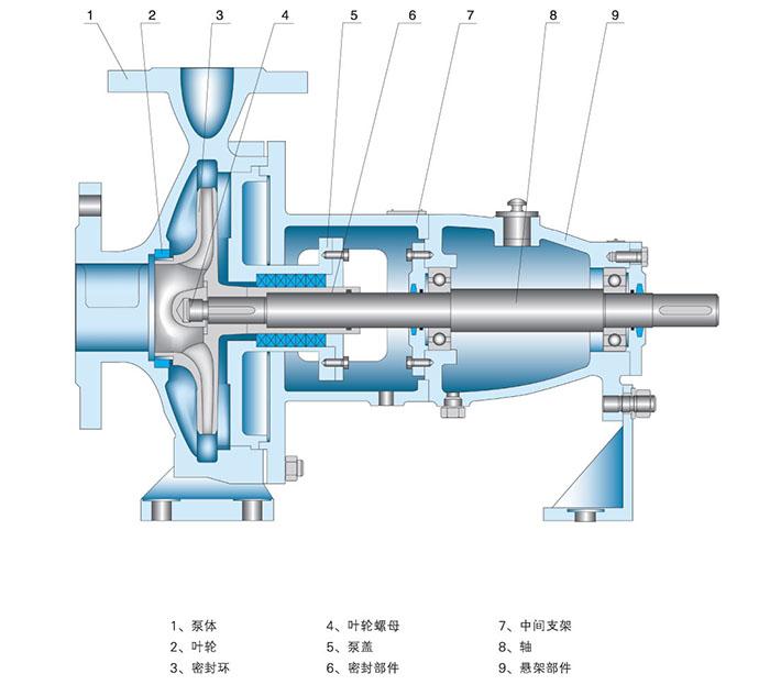 IH型不锈钢化工离心泵结构图